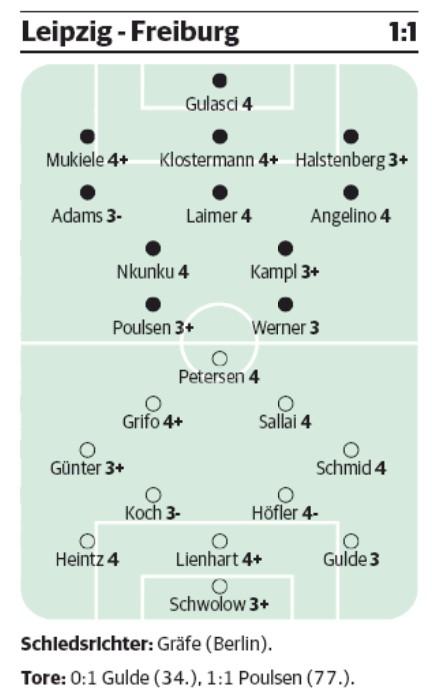 Leipzig 1-1 Freiburg Player Ratings 2020