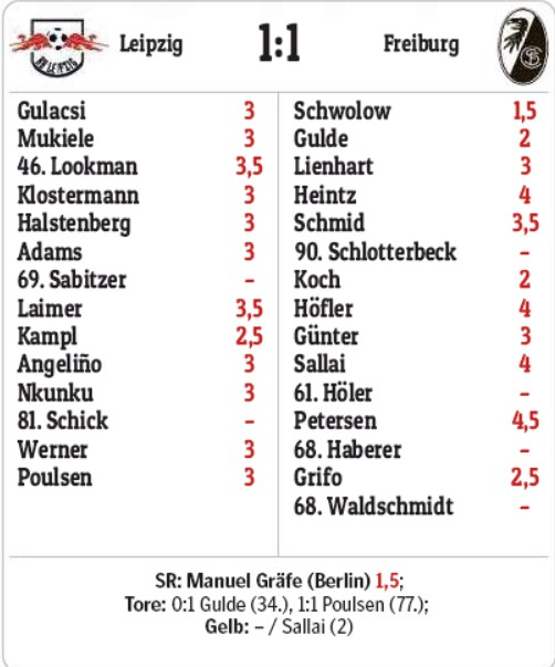 Leipzig Freiburg Player Ratings 17 May 2020 Morgenpost