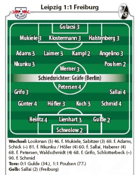 RBL Freiburg Player Ratings 2020
