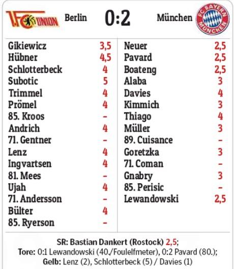 Union Bayern Player Ratings MoPo 2020