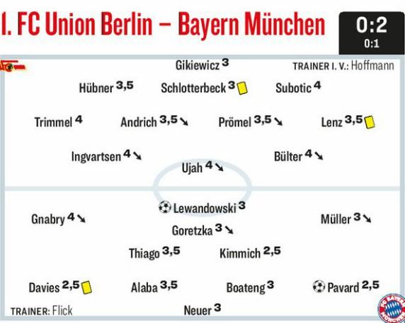 Union Berlin vs Bayern Munich 2020 Player Ratings Kicker