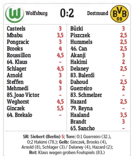 Wolfsburg 0-2 BVB Player Ratings Hamburger Morgenpost