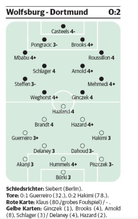 Wolfsburg BVB Player Ratings RP Newspaper