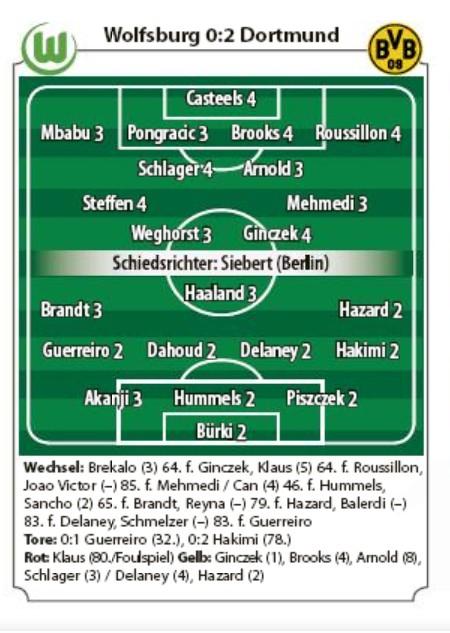 Wolfsburg vs Dortmund Player Ratings 2020 Abendzeitung Munchen