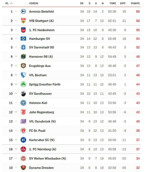 2.Bundesliga Final Table 2019-20