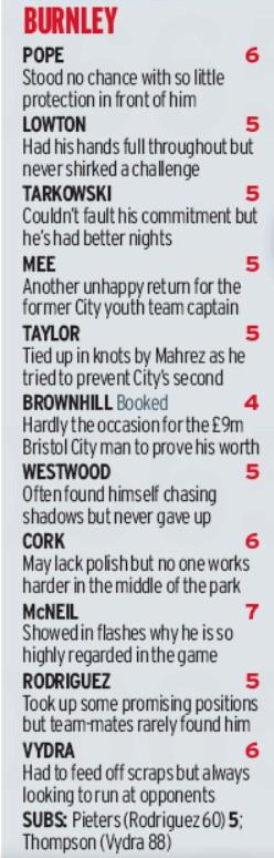 Burnley player ratings vs Man City 2020