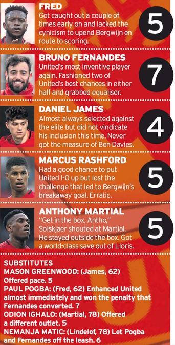MUFC player ratings vs Tottenham 2020