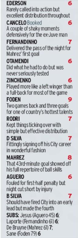 Man City 5-0 Burnley Player Ratings 2020