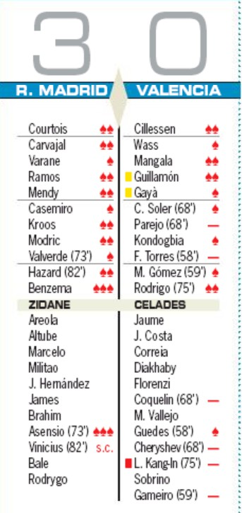 Real Madrid 3-0 Valencia Player Ratings June 18 2020 AS Newspaper