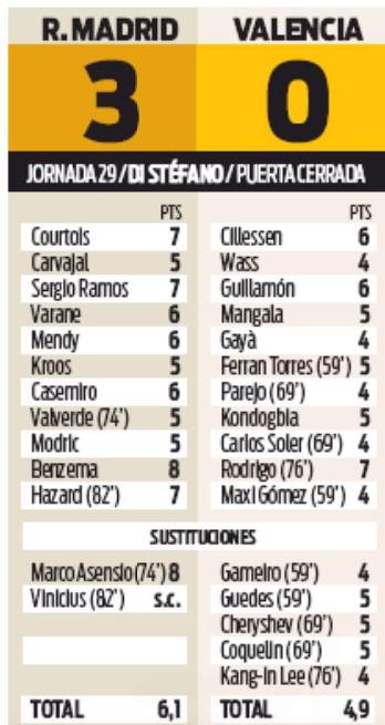 real valencia player ratings 3-0 sport newspaper