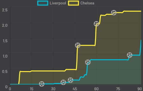 Expected Goals Liverpool vs Chelsea 2020 July 22