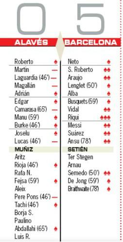 Player-Ratings-Alaves-vs-Barcelona-0-5-AS-2020