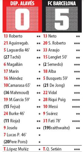 Player-Ratings-Deportivo-Alaves-vs-Barcelona-Mundo