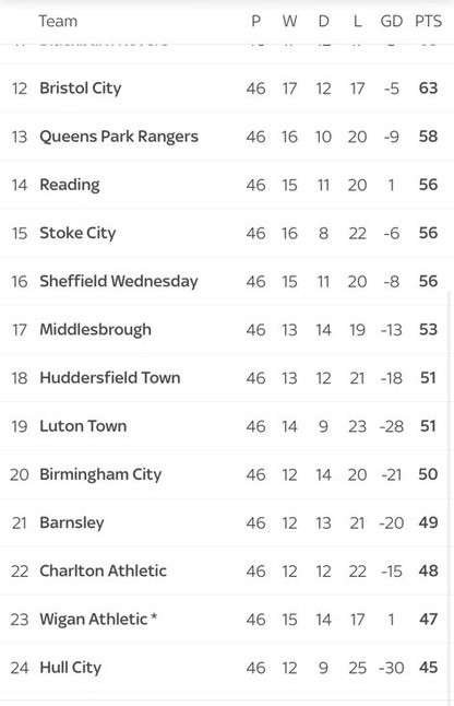 Table With Wigan Points Deduction
