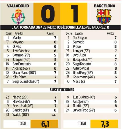Vallodolid-v-Barcelona-0-1-Player-Ratings-Sport-2020