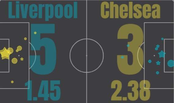 xg Liverpool Chelsea 5-3 22 July 2020