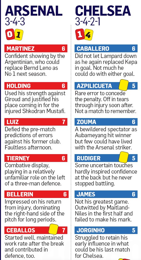 Arsenal 2-1 Chelsea FA Cup Final Player Ratings
