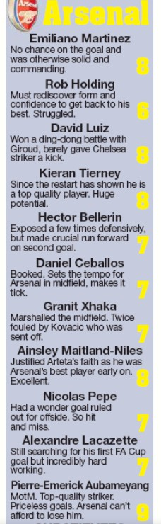 Arsenal Player Ratings v Chelsea FA Cup Final Daily Star 2020