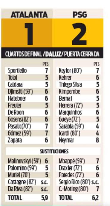 Atalanta 1-2 PSG Player Ratings Sport Newspaper
