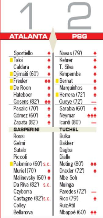 Atalanta PSG Player Ratings AS