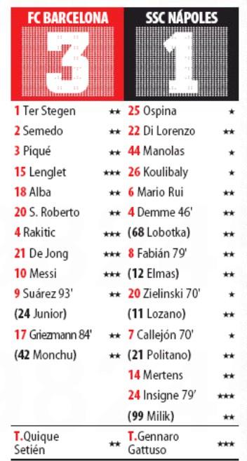 Barca Naples Player Ratings Mundo Deportivo Second Leg 2020