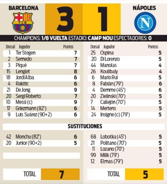 Barcelona 3-1 Napoli 2020 Player Ratings Sport