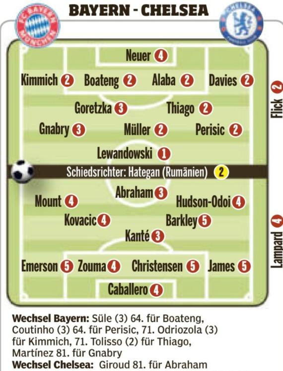 Bild Player Ratings Bayern Munich 4-1 Chelsea Second Leg 2020