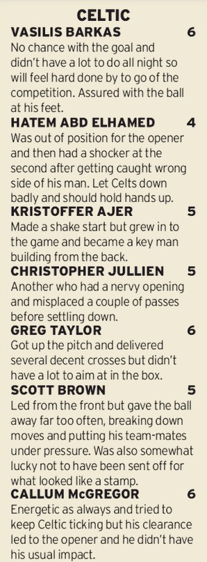 Celtic Player Ratings vs Ferencvaros Champions League