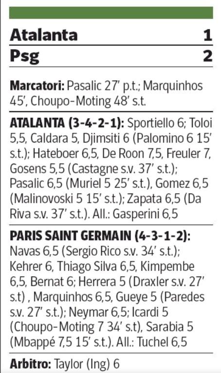 Corriere della Sera player ratings Atalanta vs PSG 2020