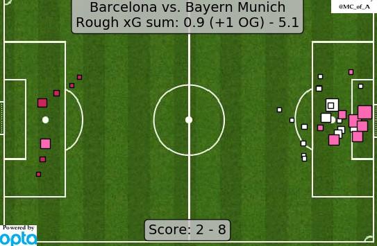 Expected Goals Barca Bayern 2020 CL