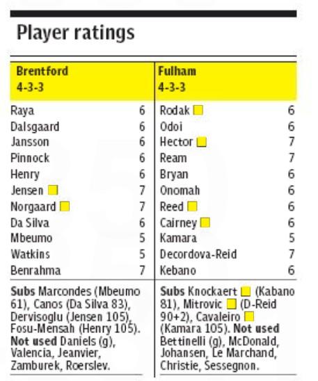 Fulham 2-1 Brentford Player Ratings Telegraph