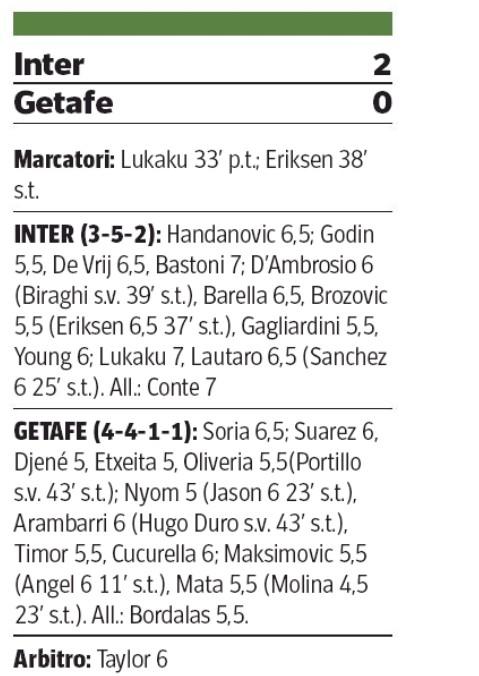 Inter Getafe Player Ratings Corriere della Sera 2020