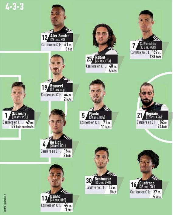 Juve predicted lineup vs OL 2020 L'Equipe