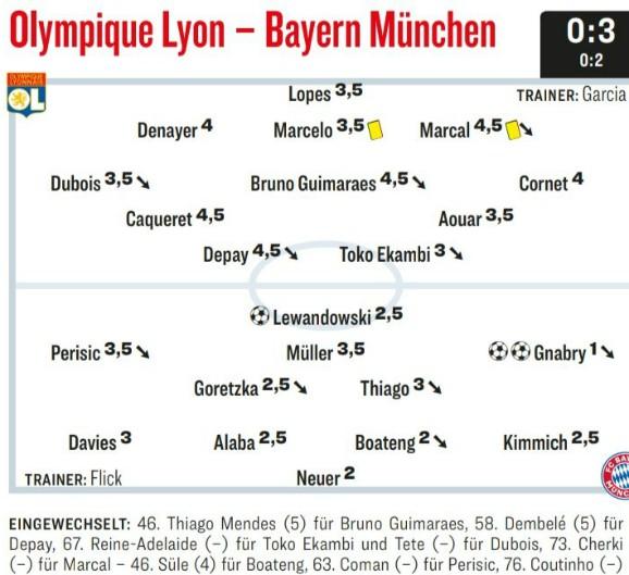 Kicker Player Ratings Olympique Lyon Bayern Munchen 2020