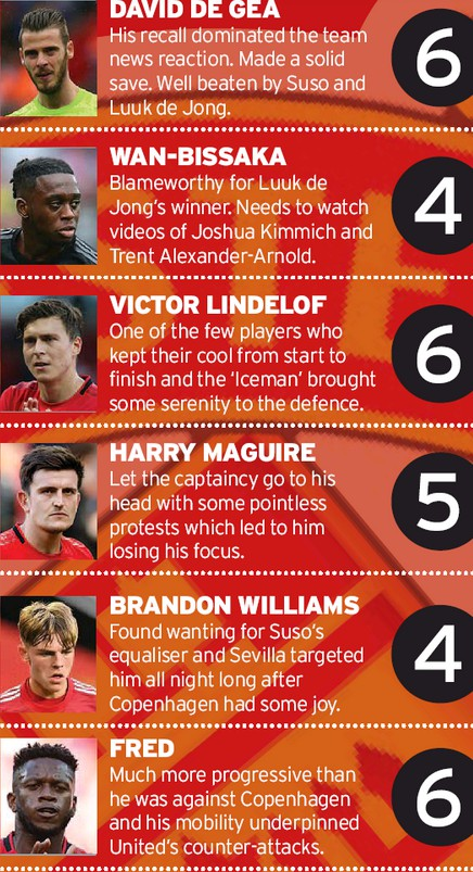 MU Player ratings vs Sevilla 2020 Manchester Evening News Europa