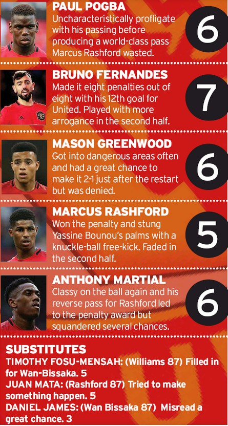 MUFC player ratings vs Sevilla MEN 2020