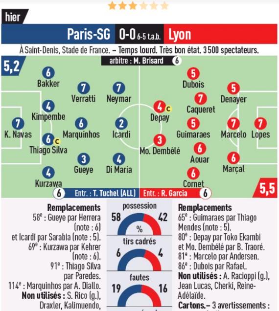 PSG vs Lyon Coupe de la Ligue Player Ratings L'Equipe