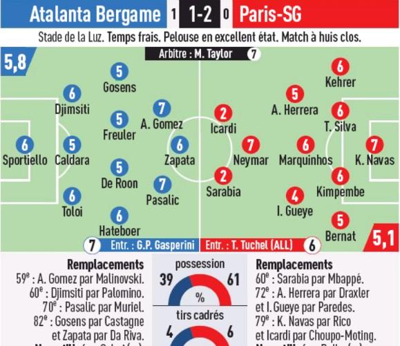 Player Ratings Atalanta PSG Champions League L'Equipe