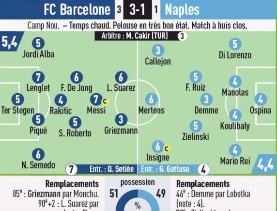 Player Ratings Barca 3-1 Napoli 2nd Leg L'Equipe
