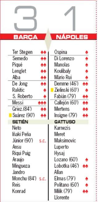 Player Ratings Barcelona 3-1 Napoli Champions League AS
