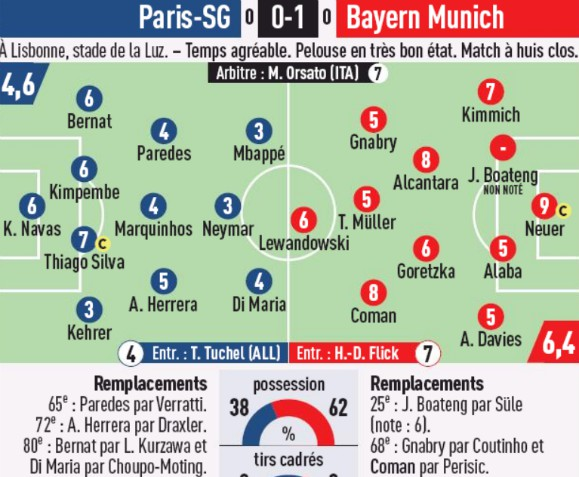Player Ratings Bayern vs PSG Champions League Final L'Equipe