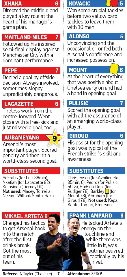 Player Ratings FA Cup Final Chelsea Arsenal August 1 2020 Sunday Mail