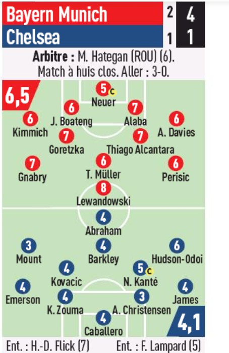 Player Ratings FC Bayern 4-1 Chelsea L'Equipe 2nd Leg 2020