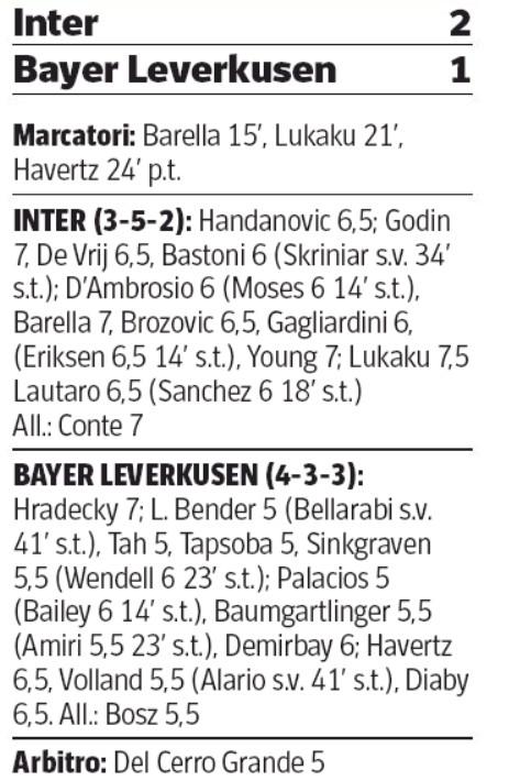Player Ratings Inter Milan Bayer Leverkusen 2020 Corriere della Sera