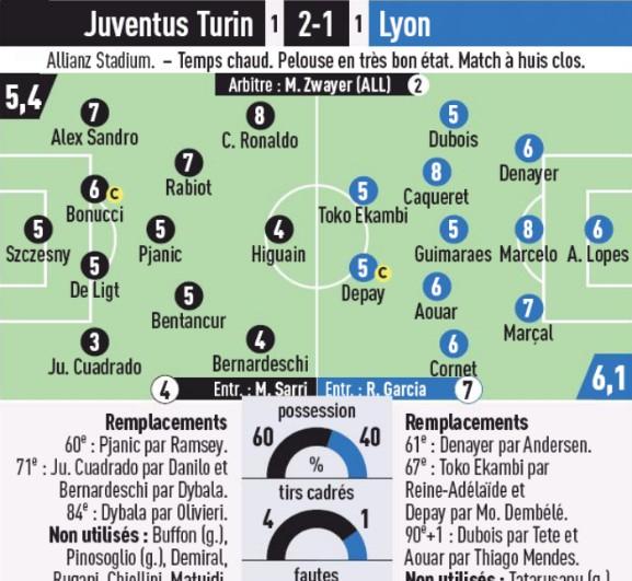 Player Ratings Juve Lyon Second Leg L'Equipe