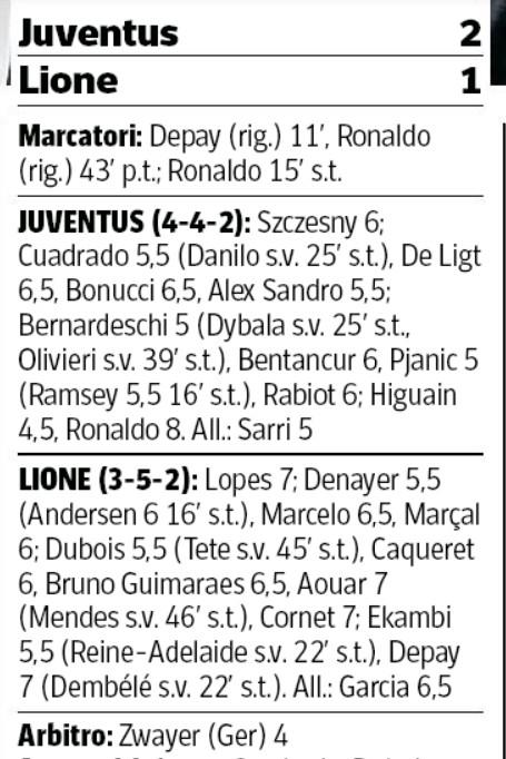 Player Ratings Juventus Lyon Second Leg Corriere della Sera 2020