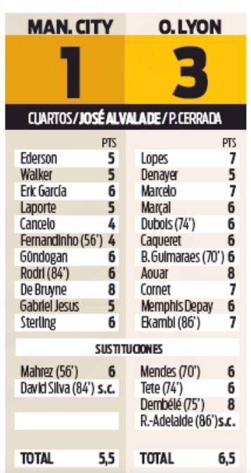 Player Ratings Man City Lyon Sport Newspaper