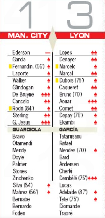 Player Ratings Manchester City vs Lyon AS Newspaper