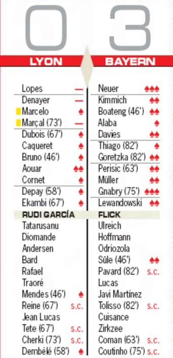 Player Ratings OL FCB AS Newspaper