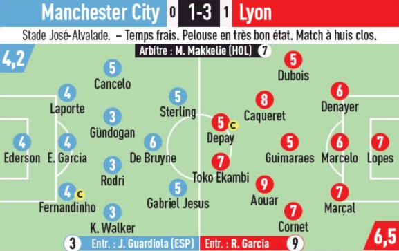 Player Ratings OL Manchester City L'Equipe Champions League